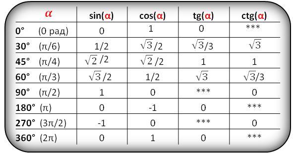 cos х = а, sin х = а, tg х = а, ctg x = a т4afріндегі қарапайым тригонометриялық те4a3деулер